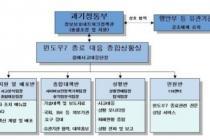 """""""윈도7 보안 위협 대응"""" 과기정통부, 종합상황실 운영"""
