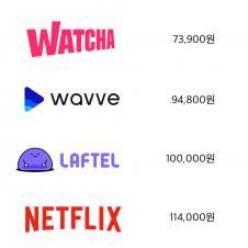 각 회사별 비디오 스트리밍 1년치 가격비교