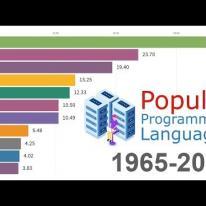 Most Popular Programming Languages 1965 - 2019