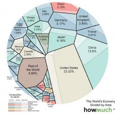 영국이 세계 경제에서 차지하는 비중