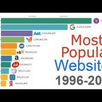 Most Popular Websites 1996 - 2019